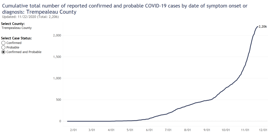 A record for the number of new COVID-19 cases was set for the fifth consecutive week as two more county residents died from the virus last week.
